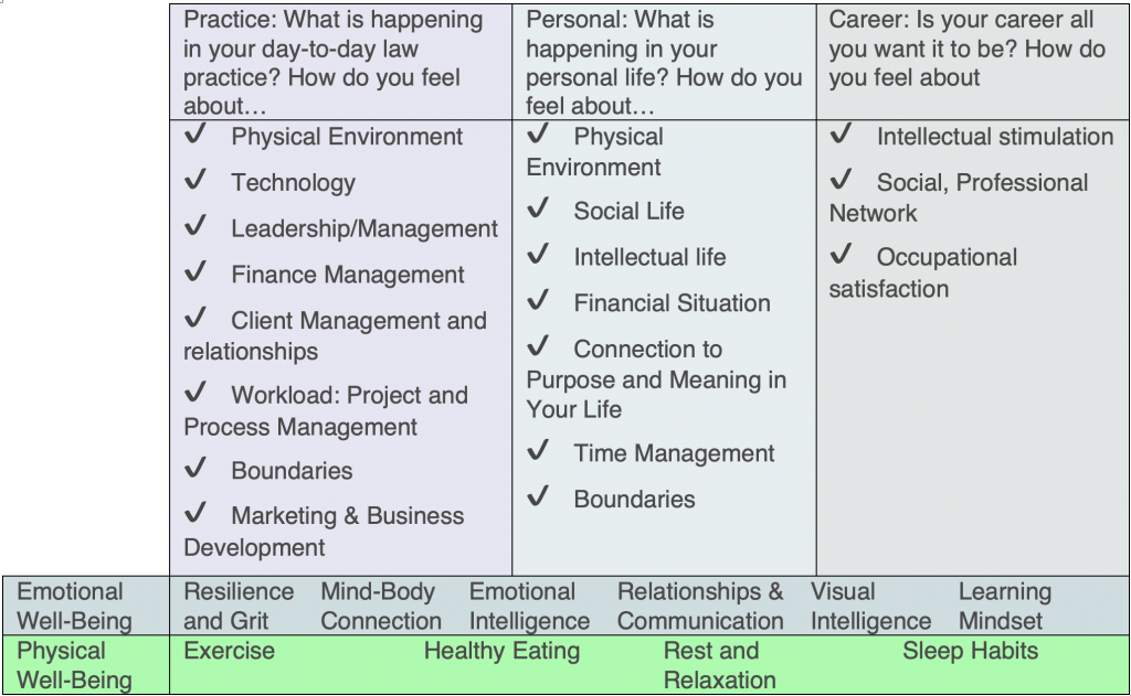 Dimensions of Lawyer Well-Being