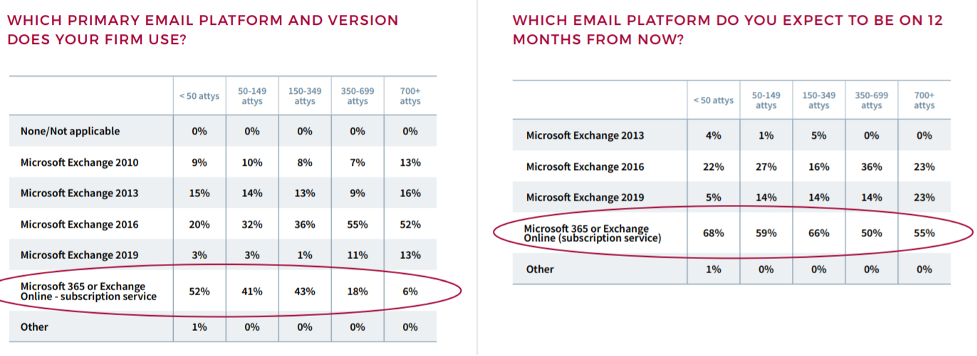 """TWO CHARTS. Chart 1: Heading is """"Which primary email platform and version does your firm use?"""" Answers highlighted for response """"Microsoft 365 or Exchange Online - subscription service"""" 52% of firms with < 50 attorneys, 41% of firms with 50-149 attorneys, 43% of firms with 150-349 attorneys, 18% of firms with 350-699 attorneys; 6% of firms with 700+ attorneys. Chart 2: Heading """"Which Email platform do you expect to be on 12 months from now?"""" Answers highlighted for response """"Microsoft 365 or Exchange Online - subscription service"""" 68% of firms with < 50 attorneys, 59% of firms with 50-149 attorneys, 66% of firms with 150-349 attorneys, 60% of firms with 350-699 attorneys; 55% of firms with 700+ attorneys."""